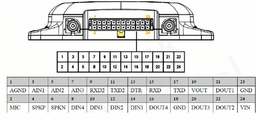 Ufuk Araç Takip Sistemleri - Expert Takip Cihazı Montajı